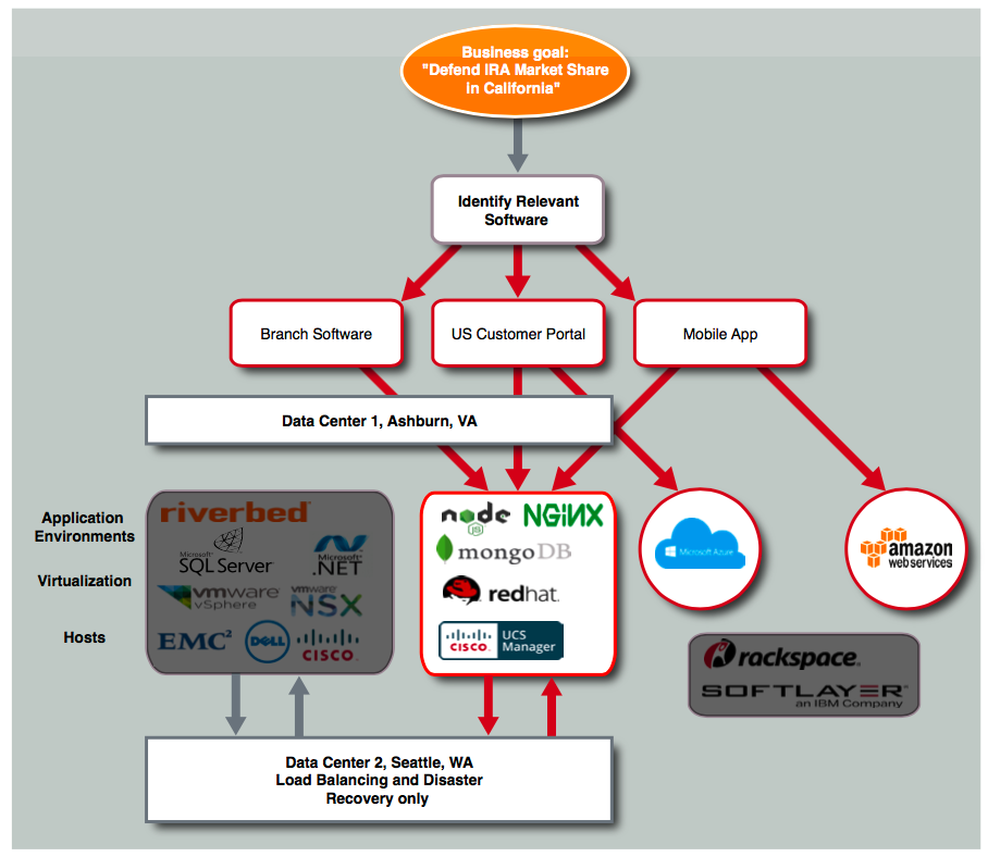 The Business Defined Hybrid Cloud – Or Why the Software