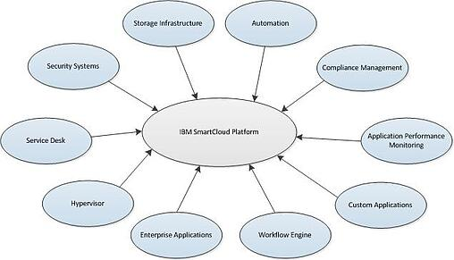 IBM SmartCloud within Context