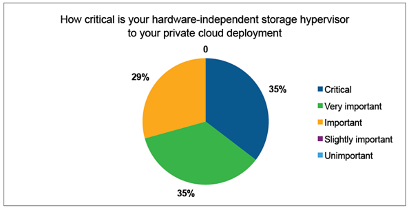 Importance of the Storage Hypervisor for Cloud